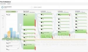 formation internet - gérer le trafic d'un site web